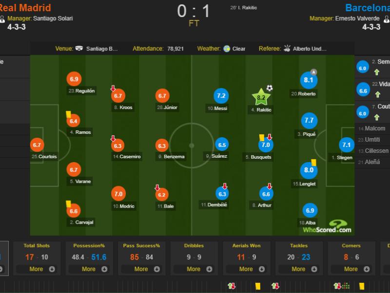 Notat e lojtarëve në El Clasico: Rakitici më i miri, Bale më i dobëti