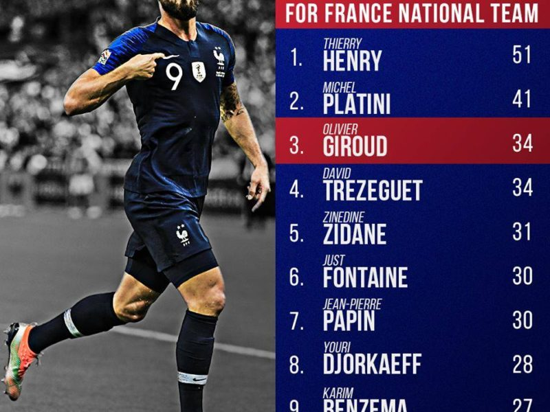 Qeshni me të e thuani çfarë të doni, por statistikat thonë se Giroud është legjendar!