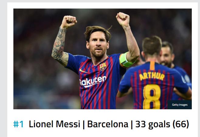 Lionel Messi vazhdon të prijë në garë për Këpucën e Artë, Ronaldo mbetet larg